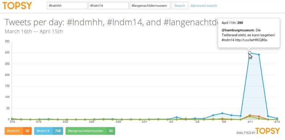 Bild II: Vergleich des Hashtags #LNDM14 (Blau) mit den thematisch ähnlichen Hashtags #lndmhh (Orange) und #langenachtdermuseen (Grün)