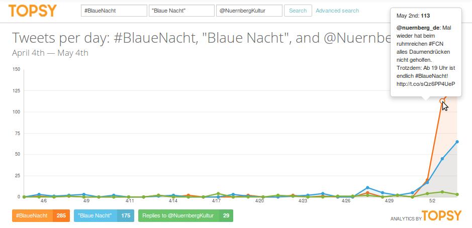 """Vergleich des Hashtags #BlaueNacht (Orange) mit der Wortkombination """"Blaue Nacht"""" (Blau) und der Mention @NuernbergKultur (Grün)"""