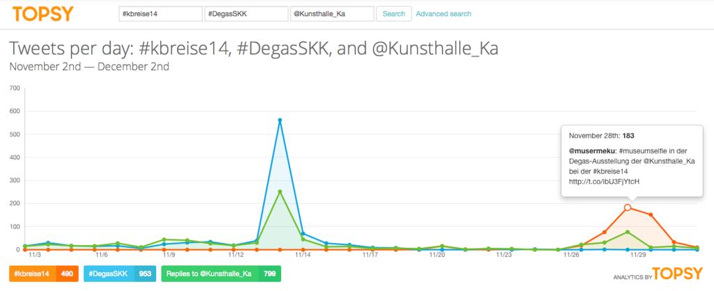 Twitter-Auswertung via TOPSY vom 02.12.2014 zu #kbreise14, #DegasSKK und @Kunsthalle_Ka