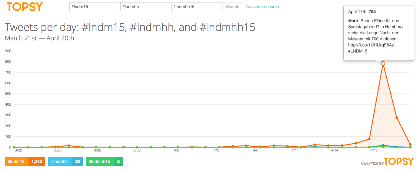 Suche zum offiziellen Hashtag #lndm15 (1.342 Nennungen) und den zwei häufigsten organischen Hashtags #lndmhh (29 Nennungen) und #lndmhh15 (8 Nennungen) - Screenshot Stand 20.04.2015