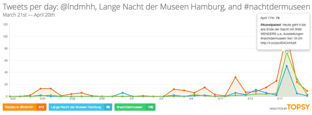 """Erwähnungen des offiziellen Twitter-Accounts @lndmhh (312 Nennungen), Erwähnung der Wortkette """"Lange Nacht der Museen Hamburg"""" (98 Nennungen) und im Vergleich Nutzung des Hashtags #nachtdermuseen - einer gleichzeitig in Düsseldorf stattfindenden Veranstaltung (130 Nennungen)"""