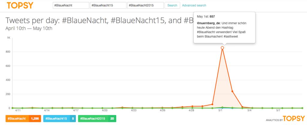 Suche nach den Hashtags #BlaueNacht, #BlaueNacht15 und #BlaueNacht2015 - Screenshot vom 10.05.2015