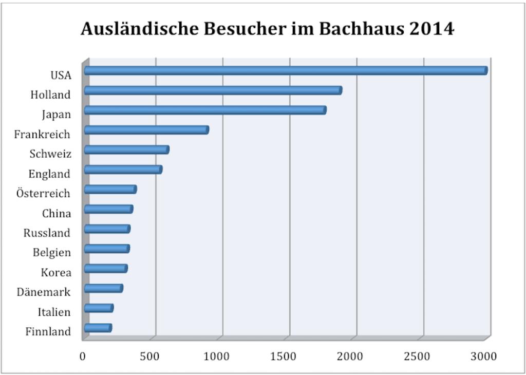Die Statistik wurde auf Grundlage von Daten erstellt, die Jörg Hansen, Direktor des Bachhauses, zur Verfügung gestellt hat
