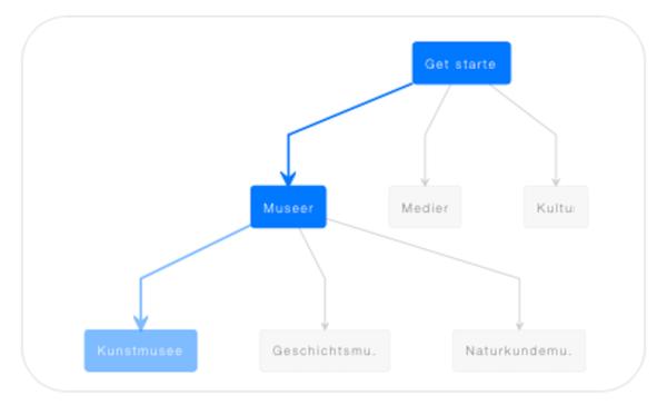 Screenshot: Botsociety, MusErMeKu-Bot MockUp - Verlauf der Storylines