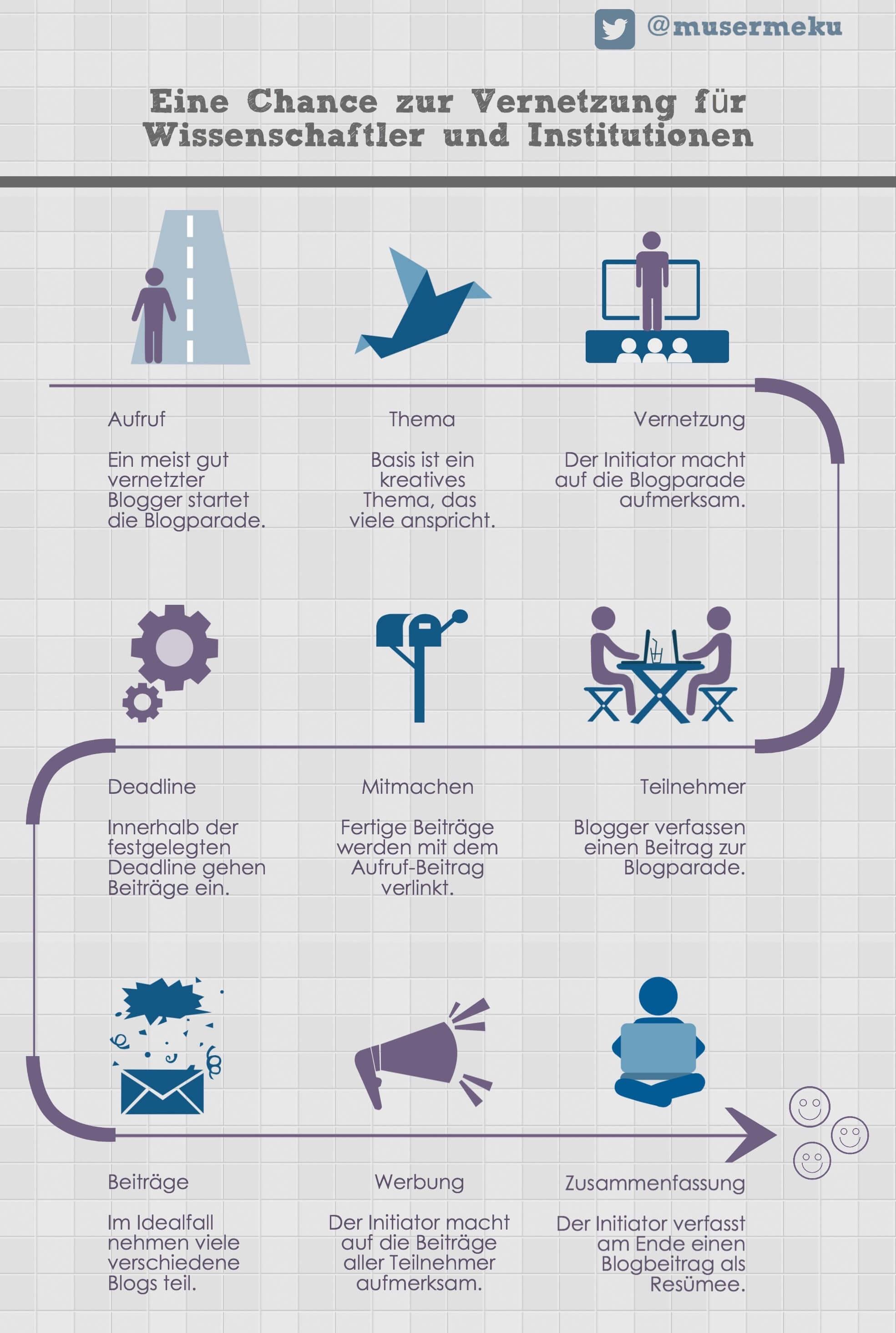 Infografik: Wie funktioniert eine Blogparade?